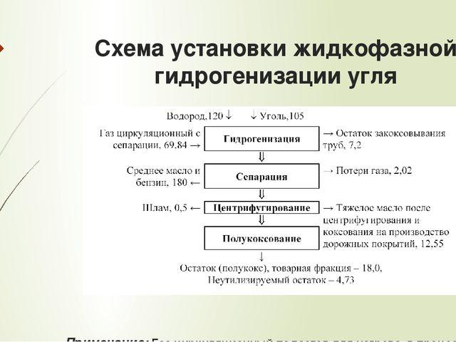 Схема установки жидкофазной гидрогенизации угля Примечание: Газ циркуляционны...