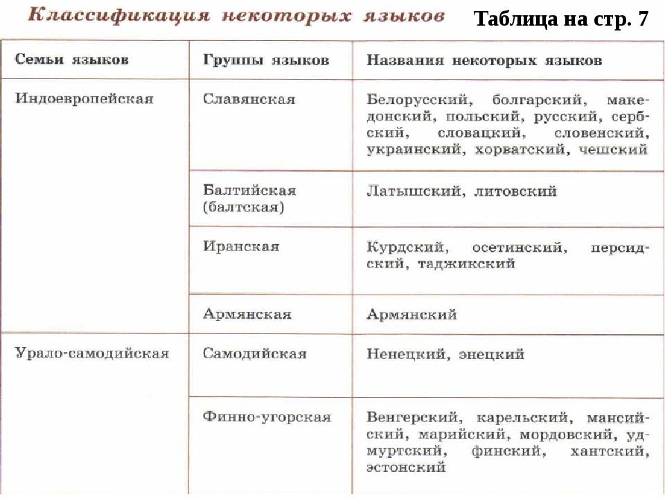 Таблица на стр. 7