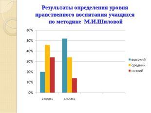 Результаты определения уровня нравственного воспитания учащихся по методике М