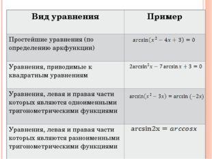 Вид уравнения Пример Простейшие уравнения (по определению аркфункции) Уравнен