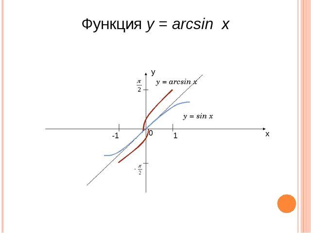 Функция y = arcsin x у х 0 -1 1 y = sin x y = arcsin x