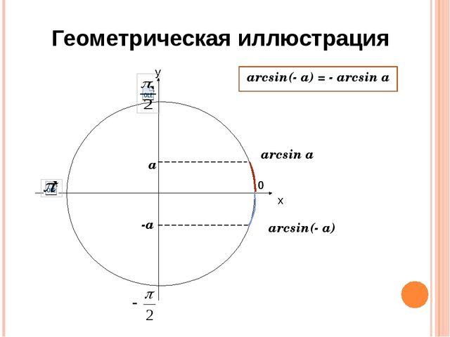 Геометрическая иллюстрация х у 0 arcsin a arcsin(- a) a -a arcsin(- a) = - ar...
