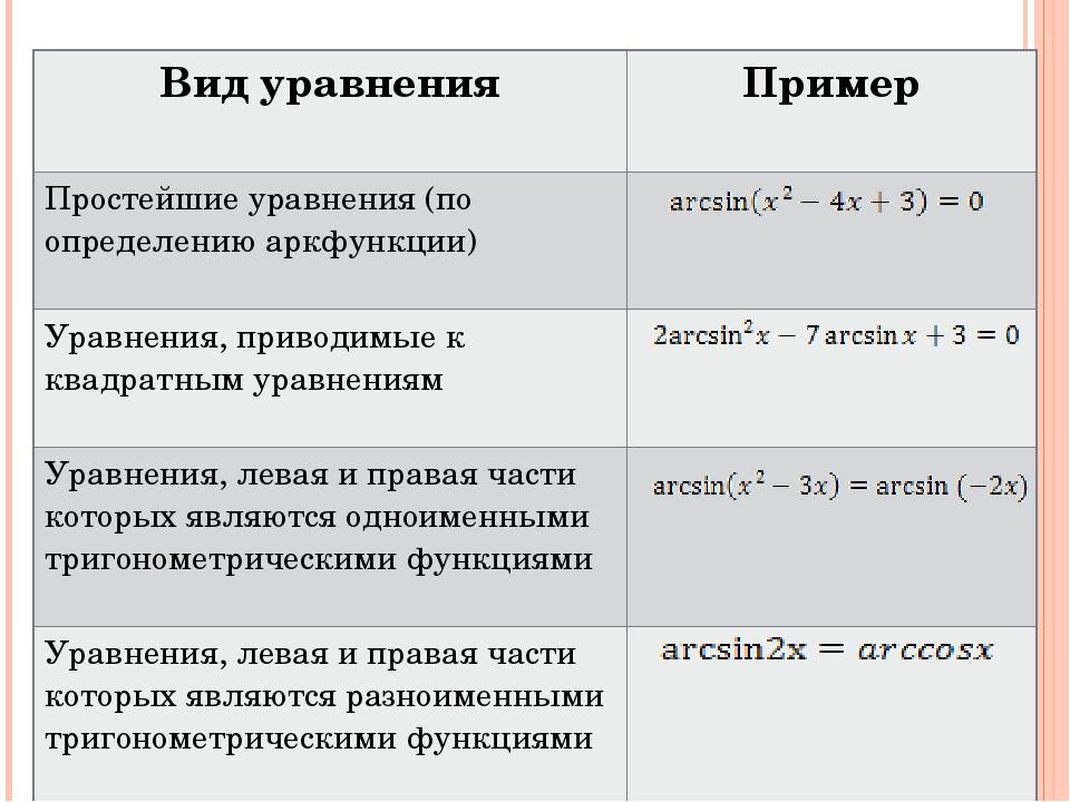 Вид уравнения Пример Простейшие уравнения (по определению аркфункции) Уравнен...