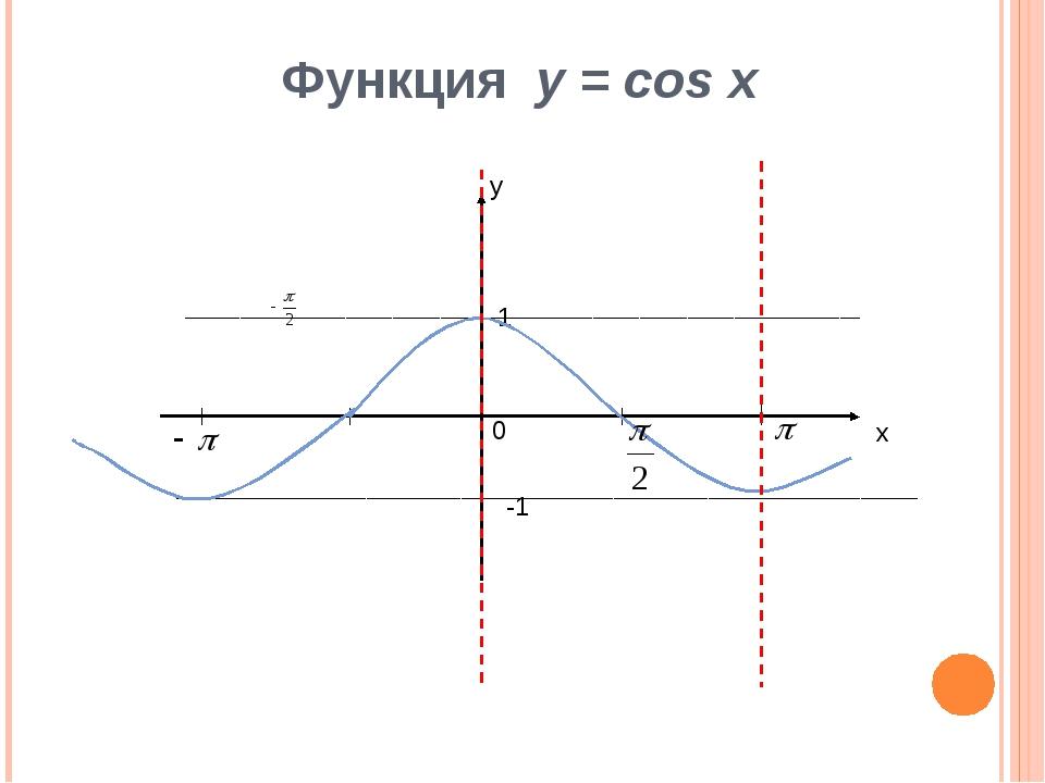 Функция у = cos x х у 0 1 -1
