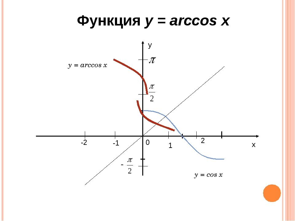х у 1 2 -1 -2 0 Функция у = arccos x y = arccos x y = cos x