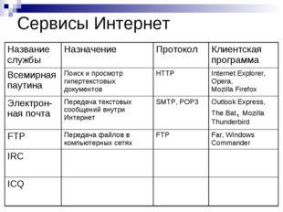 Сервисы Интернет Название службыНазначениеПротоколКлиентская программа Все