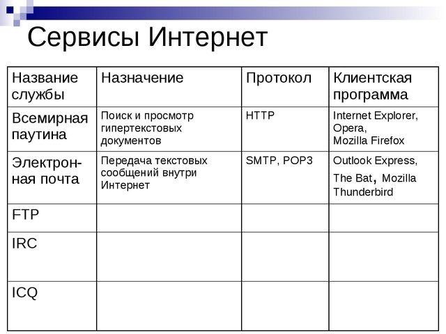 Сервисы Интернет Название службыНазначениеПротоколКлиентская программа Все...