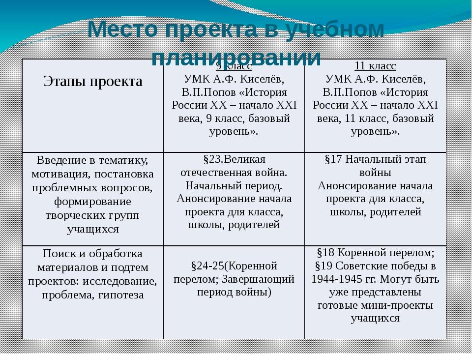 Место проекта в учебном планировании Этапы проекта 9 класс УМК А.Ф. Киселёв,...