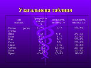 Узагальнена таблиця Вид тварини..Еритроцити млн/мкл, Т/лЛейкоцити, тис/мкл;