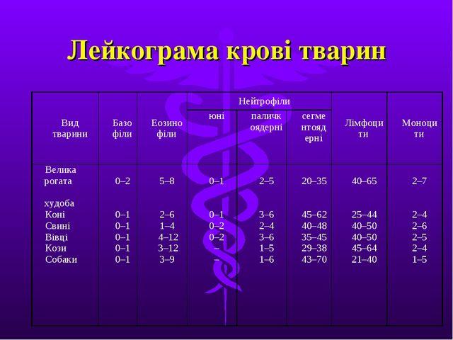 Лейкограма крові тварин Вид твариниБазофілиЕозинофілиНейтрофілиЛімфоцити...