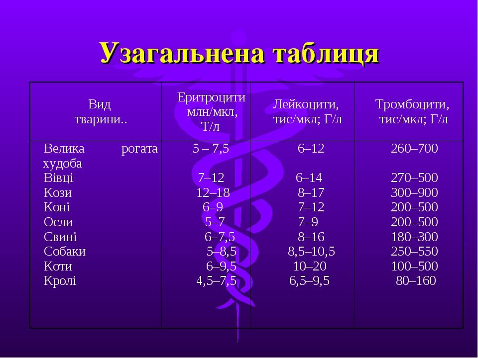 Узагальнена таблиця Вид тварини..Еритроцити млн/мкл, Т/лЛейкоцити, тис/мкл;...