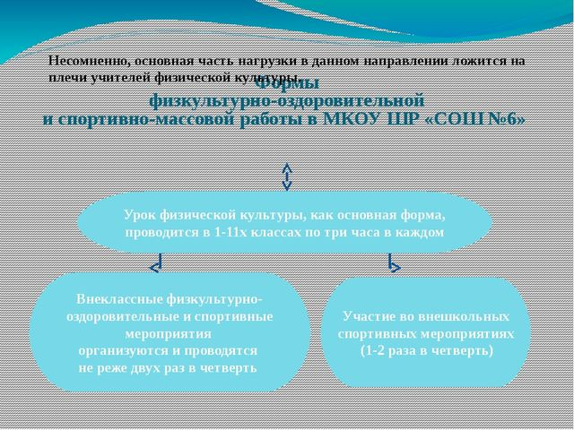 Формы физкультурно-оздоровительной и спортивно-массовой работы в МКОУ ШР «СО...