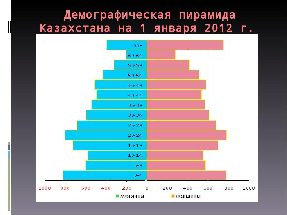 Демографическая пирамида Казахстана на 1 января 2012 г.