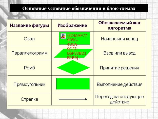 Основные условные обозначения в блок-схемах