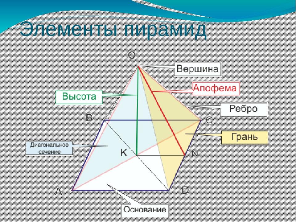 Элементы пирамид