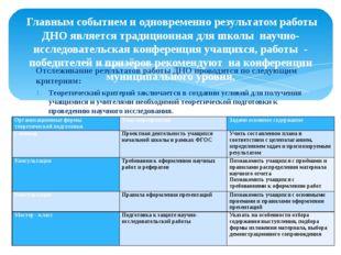 Отслеживание результатов работы ДНО проводится по следующим критериям: Теорет