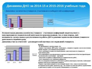 Динамика количества учащихся, участников и победителей конференций Динамика Д
