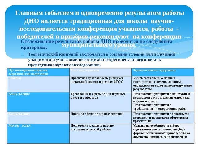 Отслеживание результатов работы ДНО проводится по следующим критериям: Теорет...