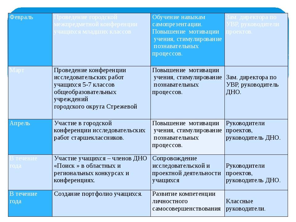 Февраль Проведение городской межпредметной конференции учащихся младших клас...