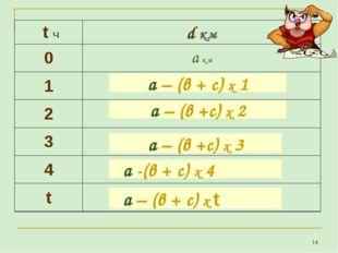 * а – (в +с) х 2 а – (в +с) х 3 а – (в + с) х 1 а -(в + с) х 4 а – (в + с) х