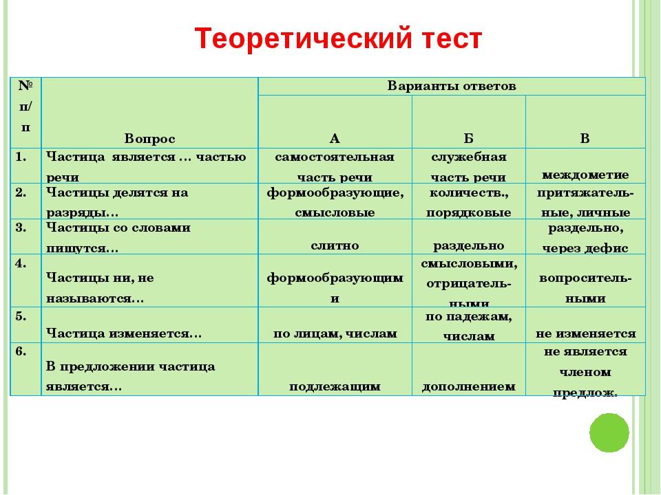 Теоретический тест № п/пВопросВарианты ответов АБВ 1.Частица является...