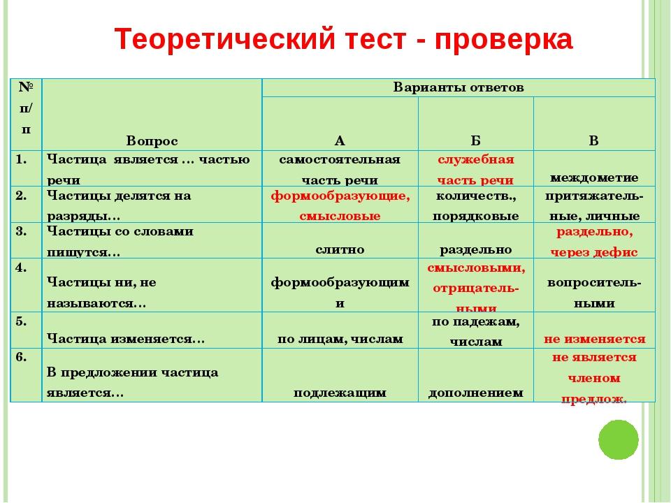 Теоретический тест - проверка № п/пВопросВарианты ответов АБВ 1.Частиц...
