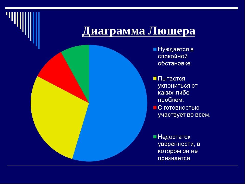 Диаграмма Люшера