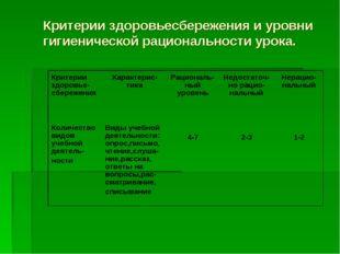 Критерии здоровьесбережения и уровни гигиенической рациональности урока. Крит