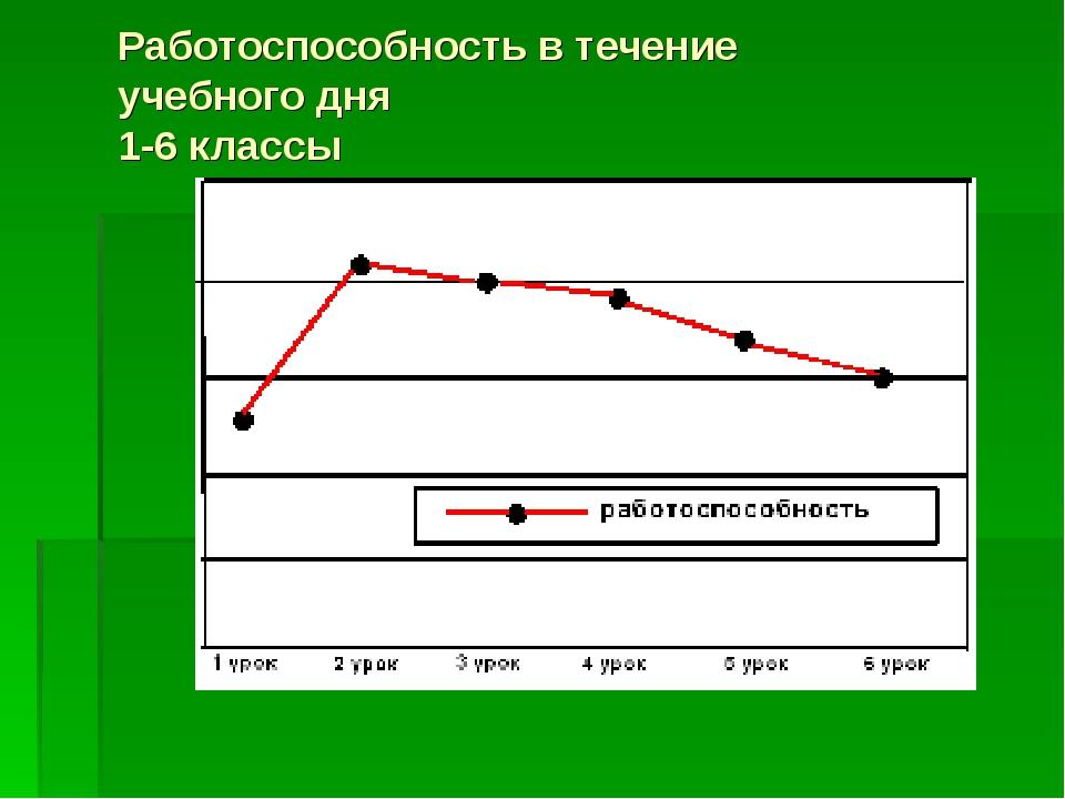 Работоспособность в течение учебного дня 1-6 классы