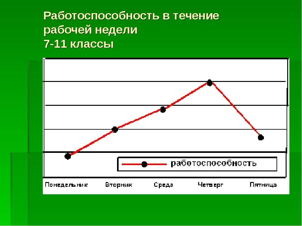 Работоспособность в течение рабочей недели 7-11 классы