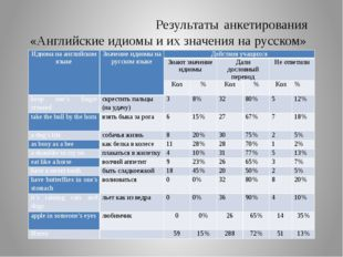 Результаты анкетирования «Английские идиомы и их значения на русском» Идиома