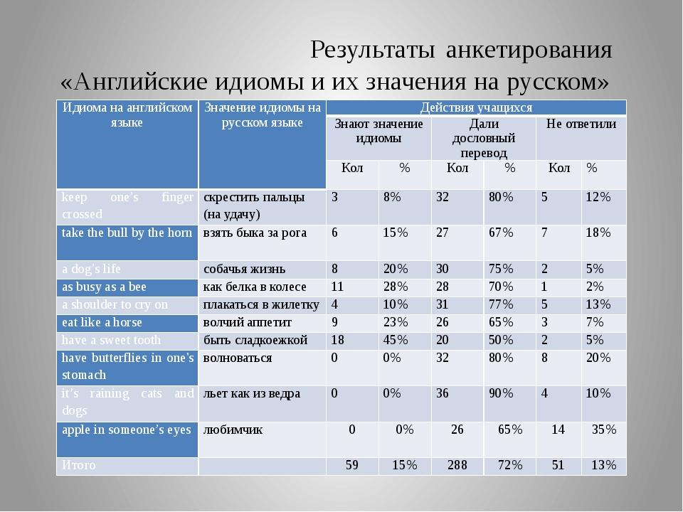 Результаты анкетирования «Английские идиомы и их значения на русском» Идиома...