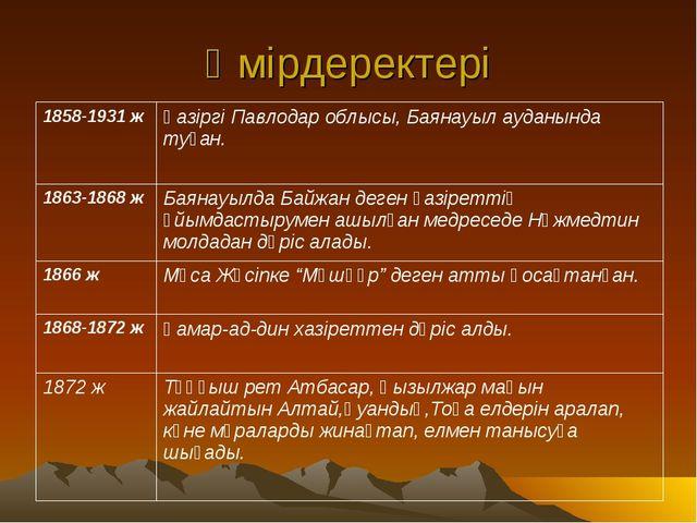 Өмірдеректері 1858-1931 жҚазіргі Павлодар облысы, Баянауыл ауданында туған....