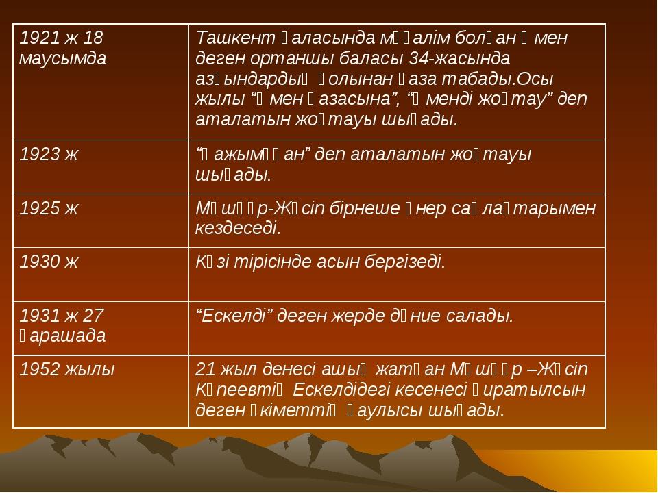 1921 ж 18 маусымдаТашкент қаласында мұғалім болған Әмен деген ортаншы баласы...
