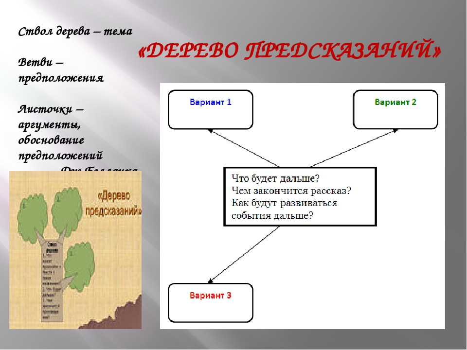 «ДЕРЕВО ПРЕДСКАЗАНИЙ» Ствол дерева – тема Ветви – предположения Листочки – ар...