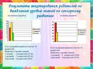 Результаты анкетирования родителей по выявлению уровня знаний по сенсорному р