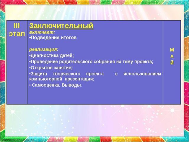 III этапЗаключительный включает: Подведение итогов реализация: Диагностика д...
