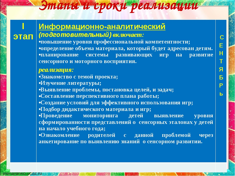 Этапы и сроки реализации проекта: I этапИнформационно-аналитический (подгото...