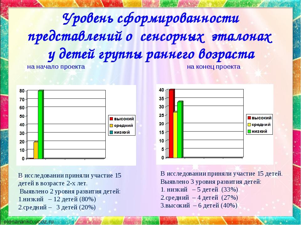 Уровень сформированности представлений о сенсорных эталонах у детей группы ра...