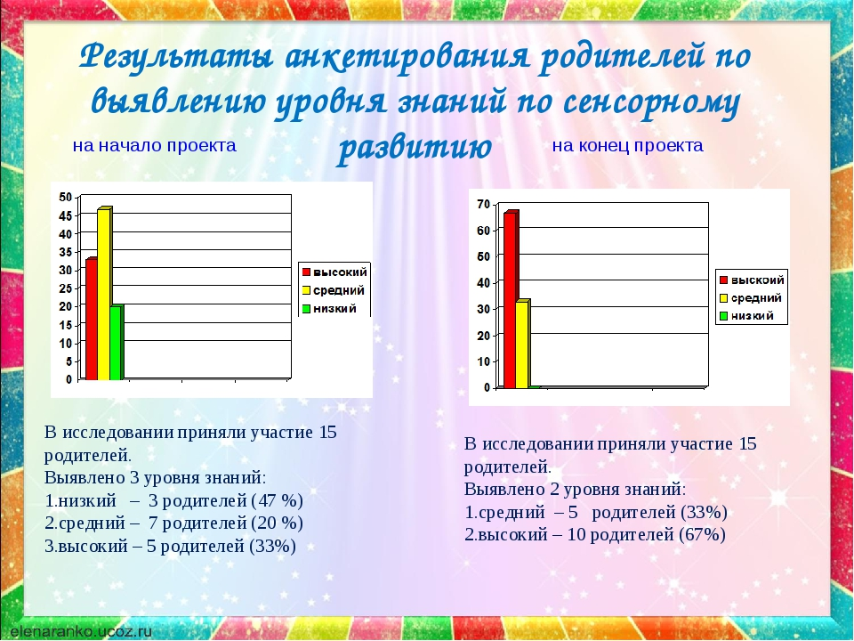 Результаты анкетирования родителей по выявлению уровня знаний по сенсорному р...
