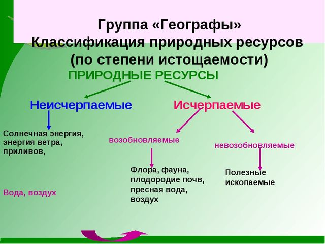 Группа «Географы» Классификация природных ресурсов (по степени истощаемости)...