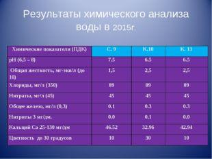 Результаты химического анализа воды в 2015г. Химические показатели (ПДК)С. 9