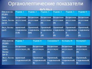 Органолептические показатели воды Показатели (ПДН)Родник 1Родник 2Родник 3