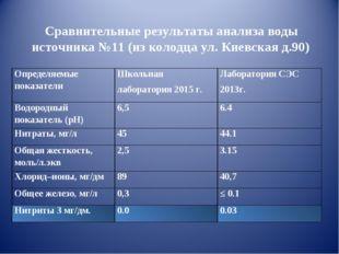 Сравнительные результаты анализа воды источника №11 (из колодца ул. Киевская