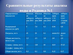Сравнительные результаты анализа воды и Родника №1 Определяемые показателиШ