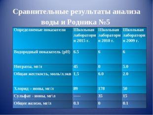 Сравнительные результаты анализа воды и Родника №5 Определяемые показателиШ