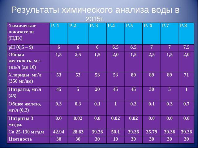 Результаты химического анализа воды в 2015г. Химические показатели (ПДК)Р. 1...