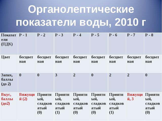 Органолептические показатели воды, 2010 г Показатели (ПДК)Р - 1Р - 2Р - 3...