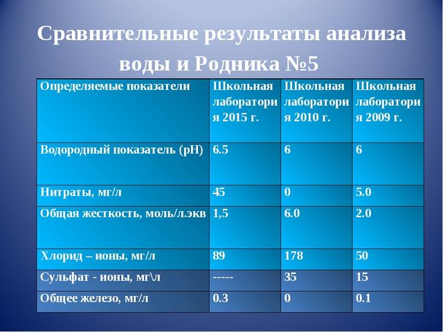 Сравнительные результаты анализа воды и Родника №5 Определяемые показателиШ...
