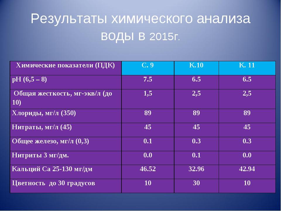 Результаты химического анализа воды в 2015г. Химические показатели (ПДК)С. 9...